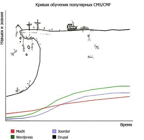 drupal-learning-curve.png